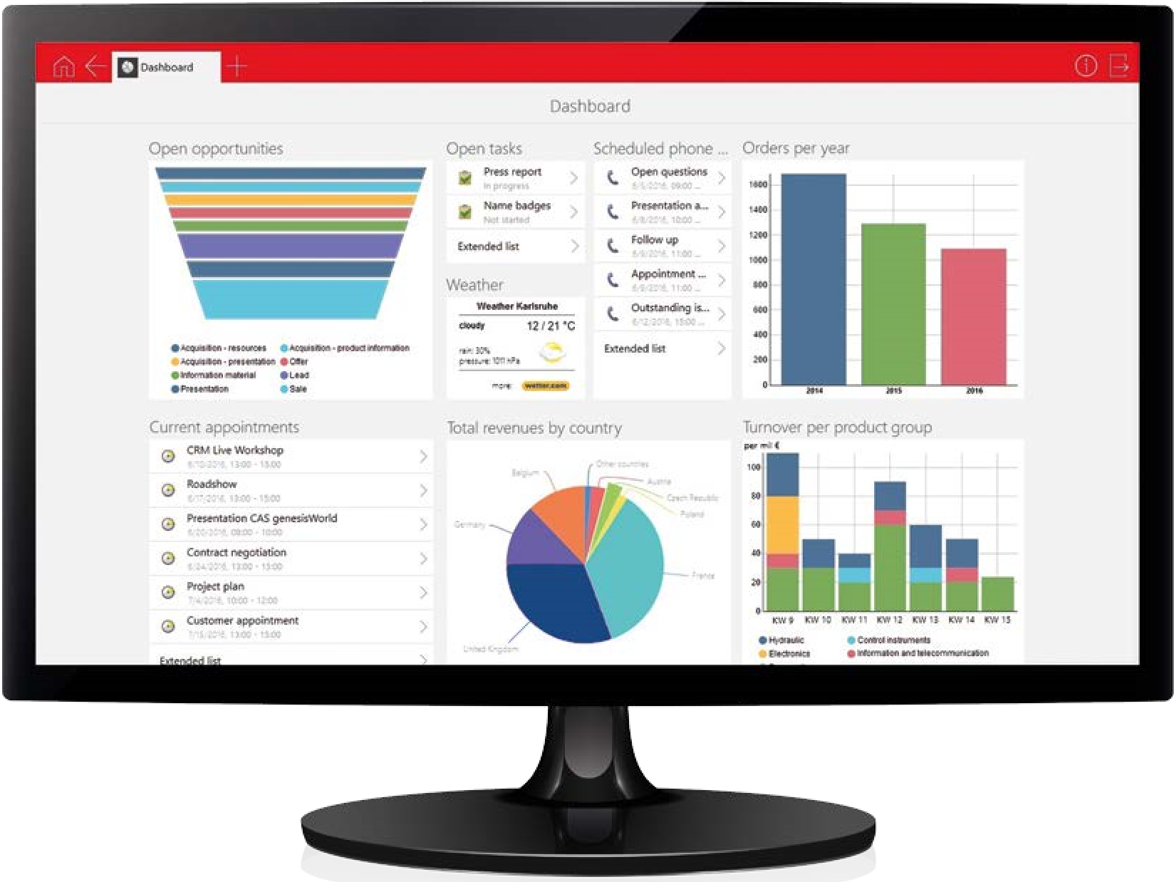 Dashboard CAS genesisWorld CRm vanzari