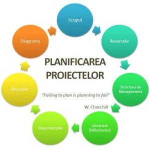 Consultanta pentru management de proiect informatic